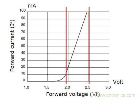 电源应用于LED驱动器应用分析