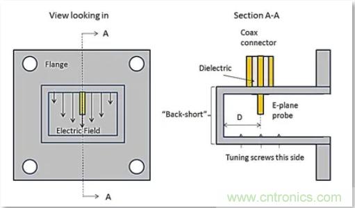 高功率射频及微波无源器件中的考虑和限制