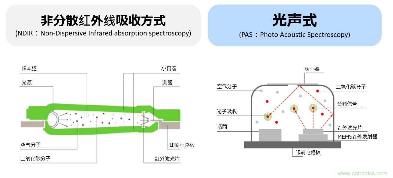 阿尔派开发有助于新冠疫情防控的空气环境传感器模块