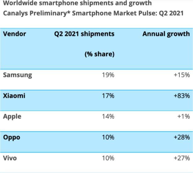 2021年二季度全球智能手机市场:小米超越苹果成全球第二!