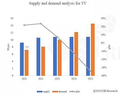 大尺寸OLED TV面板或在2024年出现短缺