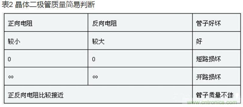 晶体二极管参数和检测方法