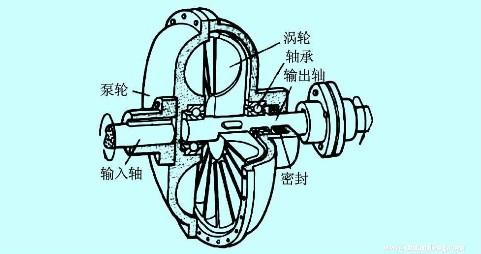 液力耦合器内部结构图