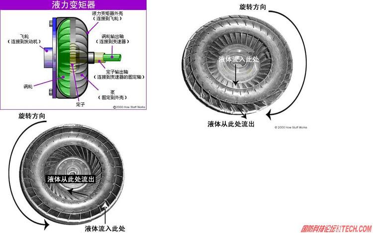液力耦合器工作原理图