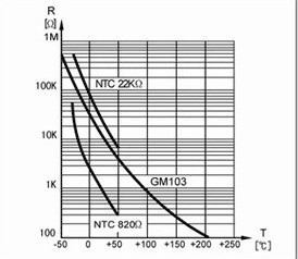 负温度系数热敏电阻