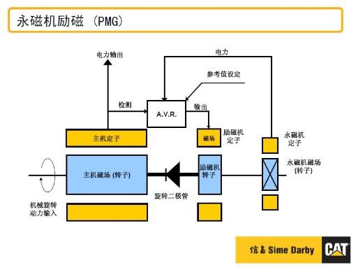 永磁同步發電機結構圖