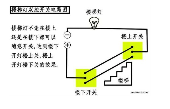 家用卫生间有个开关,是2个按纽的,一个控制镜前灯,另一个控制吸顶灯,开关呢,是松日的,有 6个孔,墙上的线有3根,(2 根红色的,一根蓝色的, 还有根黄色的连接线,短的),请问有谁可以画个图告诉我,怎么样接线? 电子元件技术网答: 在考虑布线是符合规定要求的情况下,按如下解决方案处理。 现状: A、底盒中的2根红色的导线与一根蓝色的导线都未知属性 B、购买的开关是双控的,所以有6个孔,实际只需要单控就行了,实际接线中有两个接线端子始终悬空 方案有三种,红色需线框为假设内部布线(接线时不需考虑),依次按1、